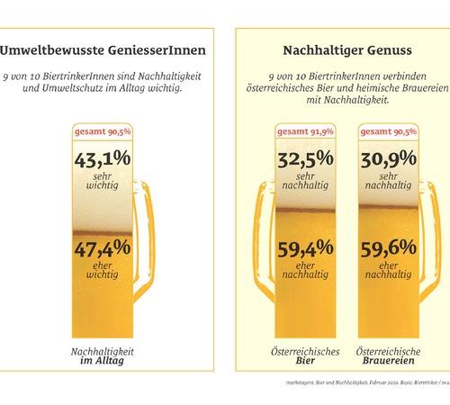 Bier ist nachhaltig, BiertrinkerInnen sind umweltbewusst